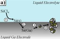 Metoda wytwarzania kryształów krzemu w niskiej temperaturze