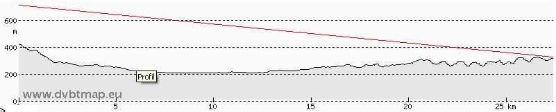 Jak� anten� do DVB-T, 27km od Chor�gwicy