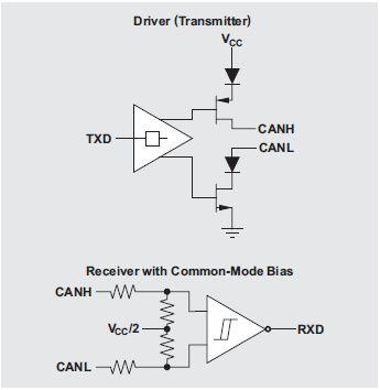 Podstawy debugowania warstwy fizycznej sieci CAN - cz�� 3