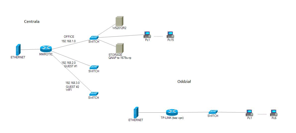 Jak podłączyć VPN