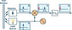 Zrozumieć i wyeliminować szum 1/f (różowy)