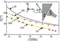 Pryzmat z metamateriałów tworzy odwrotną tęczę