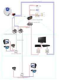 Instalacja antenowa 3xTV w jednym kablu