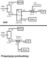 Wybór wzmacniacza sygnału cyfrowej telewizji kablowej VECTRA.