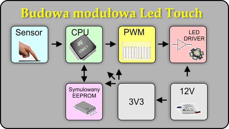 Sterowanie o�wietleniem LED poprzez klawiatur� pojemno�ciow� (ARM STM32)