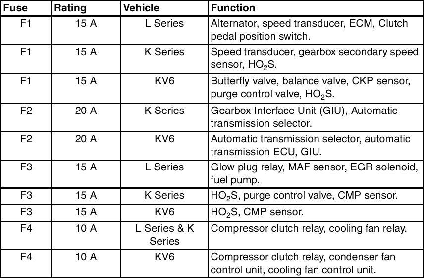 rover 45 1 6 2003 - przepala si u0119 bezpiecznik