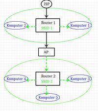 budowa sieci wifi z 2 router�w