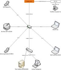 Dwa routery LinksysWAG120N jedna sie� - wi�kszy zasi�g WiFi