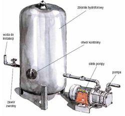 Wymiana hydroforu od wody pitnej ze studni