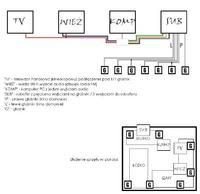 Jak poprawnie podłączyć przewody od dźwięku z TV, wieży, komputera do głośników?
