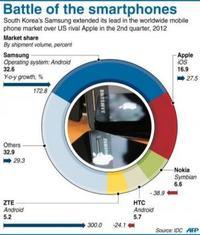 Ostatni rozdział walki patentowej pomiędzy Apple a Samsungiem