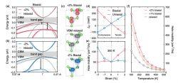 Naukowcy odkryli sposób na zwiększenie mobilności dziur w azotku galu (GaN)