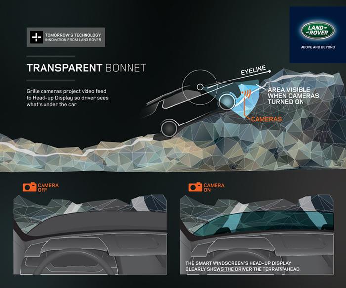 """Land Rover przedstawia koncepcj� """"przezroczystej"""" przedniej maski"""