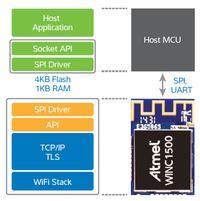 Moduły Wi-Fi Atmel WINC1500 dedykowane dla aplikacji IoT cz. I.