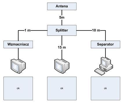 Podzielenie sygnalu antenowego - myslalem, ze to proste.