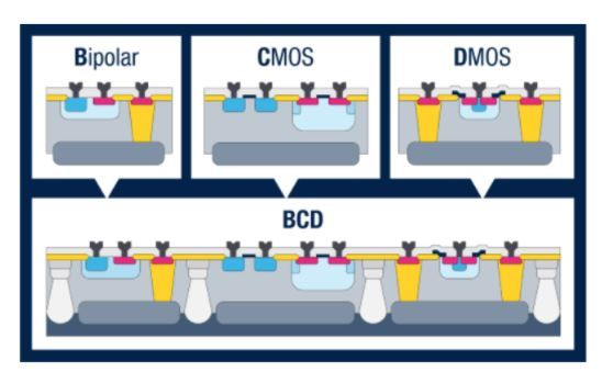 Technologia BCD firmy STMicroelectronics otrzymuje nagrodę IEEE Milestone Award