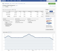 Facebook zarobi� w 2011 roku 3,7 miliarda dolar�w na reklamach
