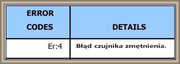 Zmywarka Beko DFN6833s - Błąd Er4
