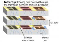 ICECool - nowy system chłodzenia układów scalonych opracowany w DARPA