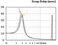 Prośba o opinie na temat obudowy bass-relfex do głośnika GDN-30-500-4-AP