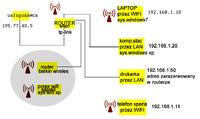 konfiguracja sieci, przegladanie multimedi�w przez siec wifi jak skonfigurowac.