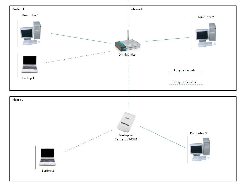 Konfiguracja sieci lokalnej 2 routery, 5 komputerow, brak podsieci, komunikacji
