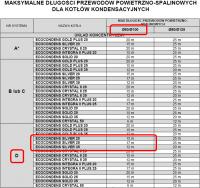 """Wymiana pieca gazowego w """"nowym"""" mieszkaniu 61 m2"""