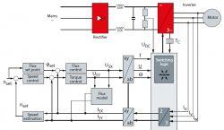 PMSM - Sterowanie silnikiem PMSM pojazd elektryczny