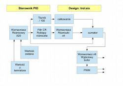 Regulator PID w wersji analogowej, PWM, z teścikiem