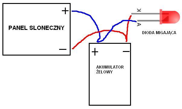 Panel s�oneczny �aduj�cy akumulator �elowy