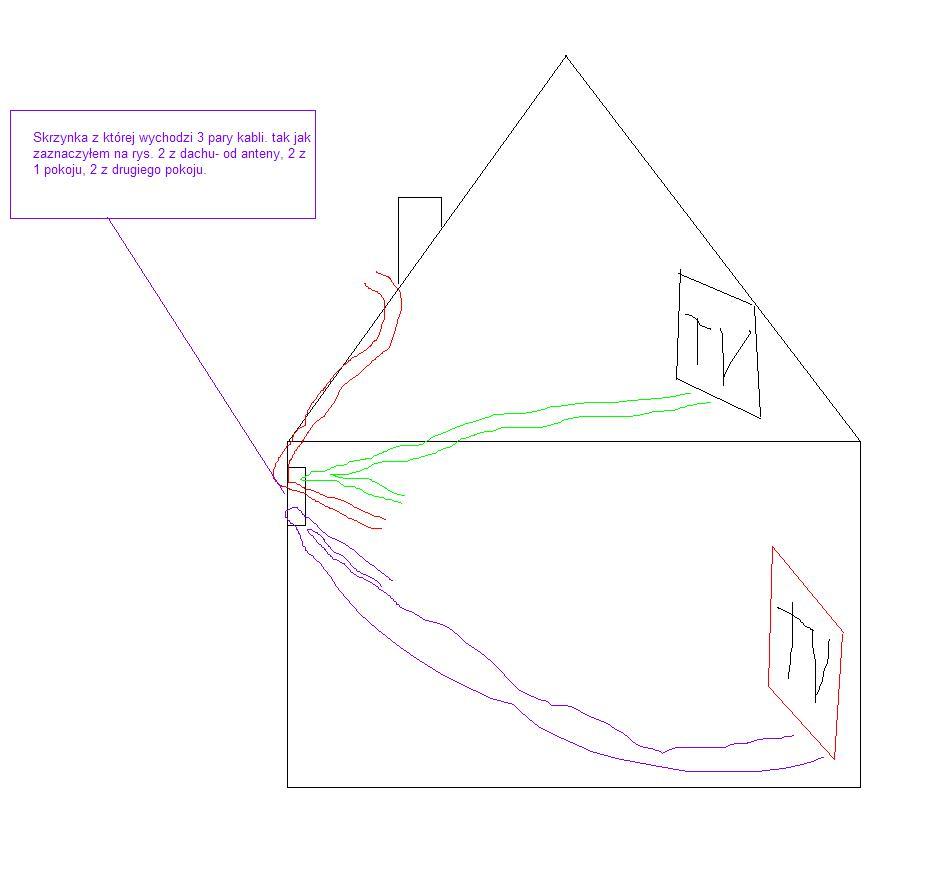 Jak pod��czy� kable antenowe aby wszystkie by�y wykorzystane?