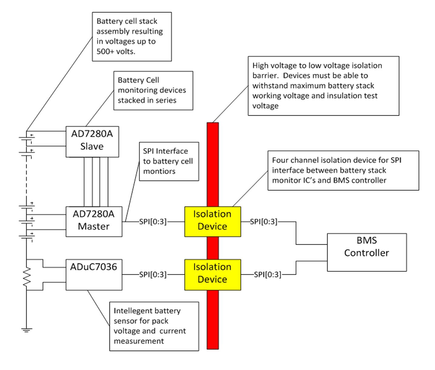 Izolatory cyfrowe: problemy aplikacyjne w pojazdach elektrycznych