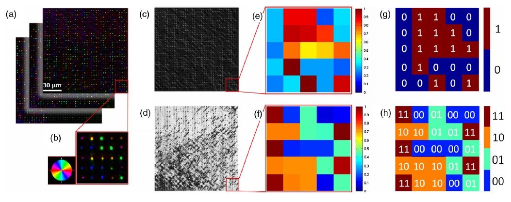 Nanopunkty na p�ytkach kwarcowych nadziej� na trwa�y zapis danych