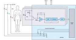 Monitorowanie warunkowe ludzkiego ciała