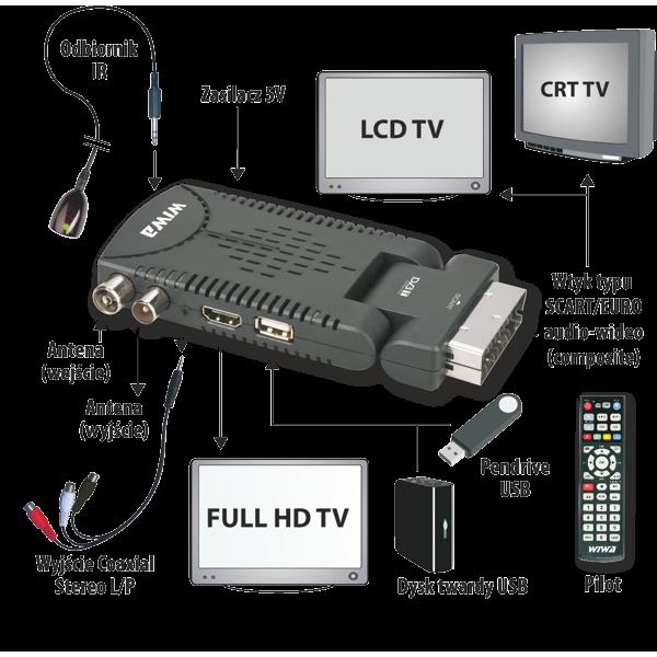 Telestar Profilio 6055T - Telewizor po��czony z dekoderem wiwa HD50 nie dzia�a