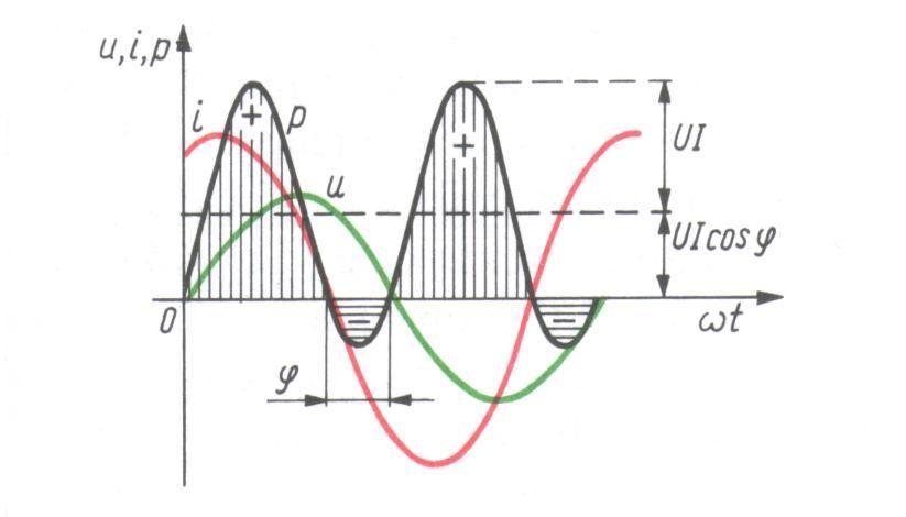 Wykres mocy czynnej oraz biernej