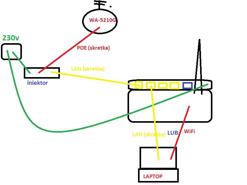 WR743ND + WA-5210G ! Internet z Hotspotu do podzialu w domu przez Wifi