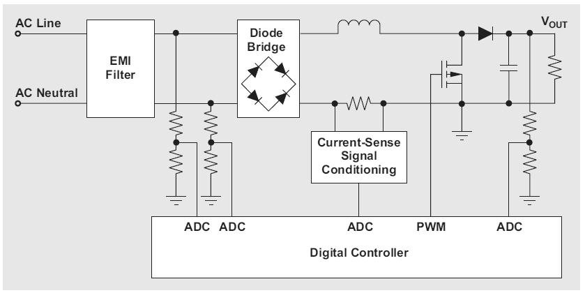 Projektowanie prostego i taniego uk�adu do pomiaru mocy i pr�du RMS.