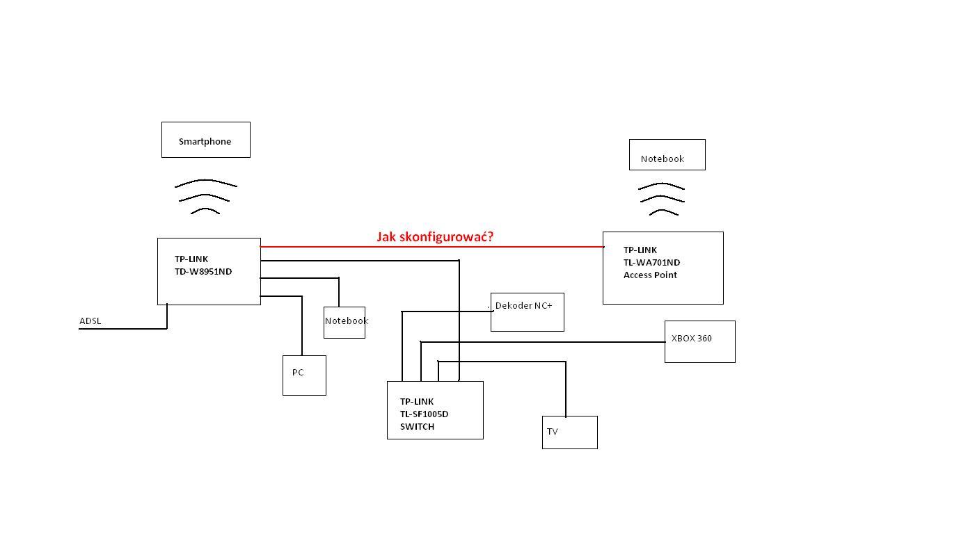 Konfiguracja routera z AP