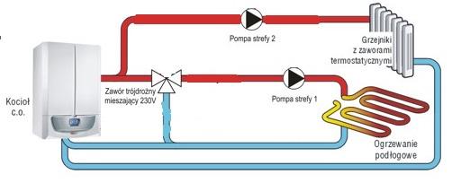 Immergas VICTRIX X 24 2 I - Sterowanie grzejnikami, pod�og�wk�