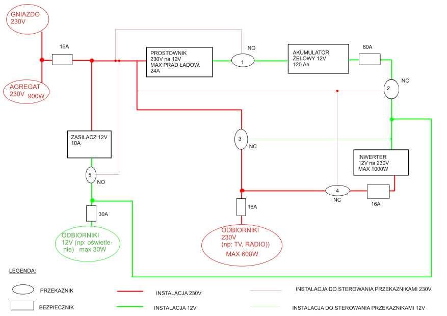 Zasilanie 230v I 12v W Przyczepie Campingowej Elektrodapl