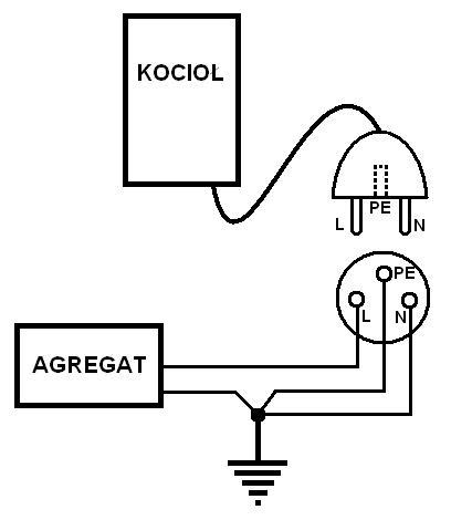 Zasilanie agregatem pieca gazowego JUNKERS ZSE 24-3 MF