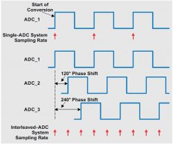 Przetworniki SAR ADC z przeplotem - mniejsze i bardziej kompaktowe systemy