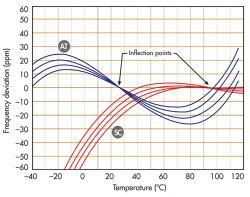 Wzorzec częstotliwości (zwiększanie dokładności)