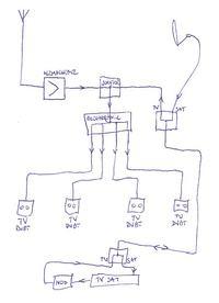 Instalacja DVB-T i SAT na 4 odbiorniki z wykorzystaniem modulatora