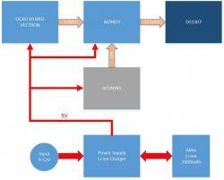 Generator zegarowy 32768 Hz stabilizowany generatorem OCXO