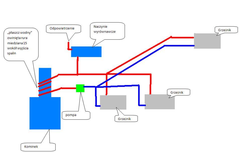 Brak obiegu wody w instalacji c.o.
