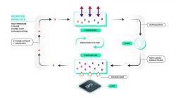 Holenderski start-up rozwija dwufazowe chłodzenie dla serwerów Gigabyte