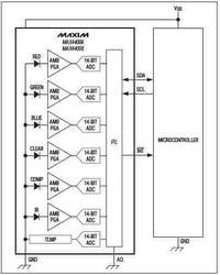 Nowe zintegrowane czujniki RGB, IR oraz temperatury