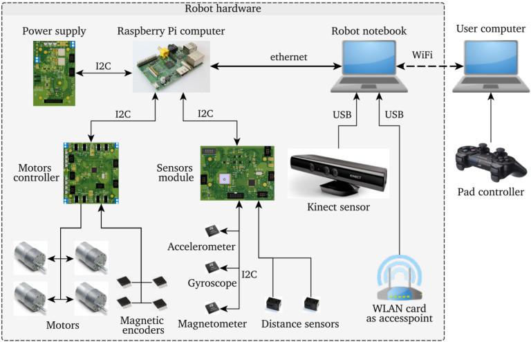 Czterokołowy robot mobilny z systemem autonomicznej nawigacji w środowisku ROS